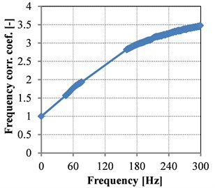 Measured frequency correction  coefficient for stiffness