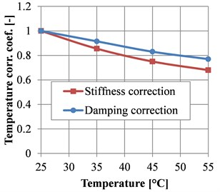 Measured temperature correction  coefficient for stiffness and relative damping