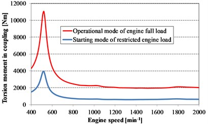 Computed torsional moments in the elastic coupling for engine speeds including starting  and operational engine modes