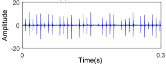 Raw vibration signals of the bearing