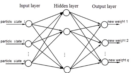 BPNN diagram for PF algorithm