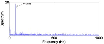 Envelope spectra in 25-50 kHz level