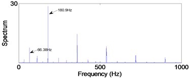 Envelope spectra in 12.5-25 kHz level