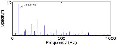 Envelope spectra in 12.5-25 kHz level