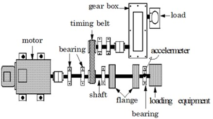 Illustrate of the experimental setup for test