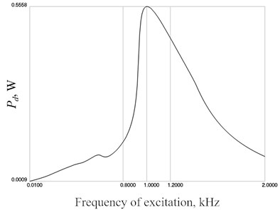 Pd and PF as functions of frequency of excitation