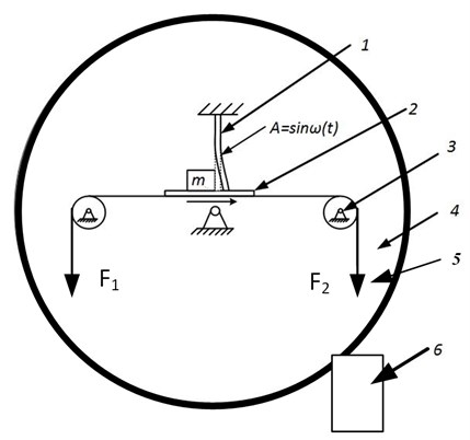Scheme of experimental setup: 1 – piezo cantilever, 2 – glass base, 3 – pulley,  4 – rotatable plastic disc, 5 – attached forces F1 and F2, 6 – inductive sensor