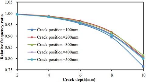 Frequencies of concrete steel bridges with crack depths