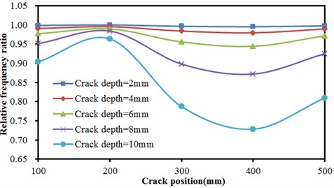 Frequencies of concrete steel bridges with crack positions