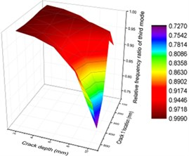 Contours of frequency ratio of concrete steel bridges with crack positions and depths