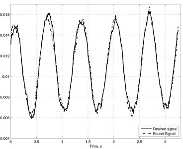 a) Synchronization of real vibration (solid line) and vibration obtained  with polynomial model (dashed line), b) residual of obtained and real signal