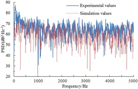 Comparisons of pressures between experiments and simulation