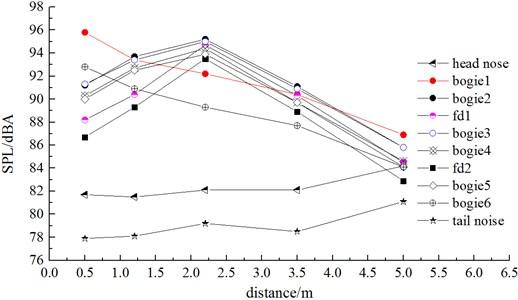 Sound pressure level comparison of vertical observation points