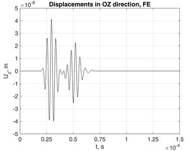 Displacements of monitored point (z= 0.1 m distance from source in the waveguide)  in 0Zdirection obtained using a) SAFEM and b) FEM