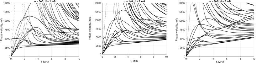 α and β values impact to phase velocity a) and attenuation b) of waveguide  with 4×4 mesh on the cross-section.