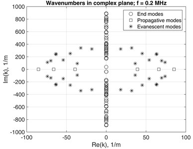 a) k(f) solutions with 0.2 MHz dotted line mark; b) Eigen wavenumbers  in complex number plane at f= 0.2MHz