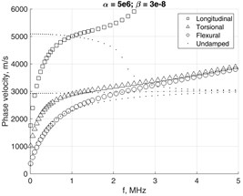 Damping impact to phase velocity of fundamental modes  in the waveguide with 4×4 mesh on the cross-section