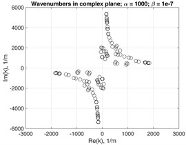 Wavenumbers in complex plane at f=1MHz with damping coefficients:  a) α= 100 and β= 10-9; b) α= 500 and β= 10-8; c) α= 1000 and β= 10-7