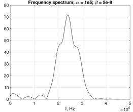 Frequency spectrums of the time transient response in 0Z direction of the observed point  at the distance of z= 0.1 m from the forcing source in a) undamped and b) damped, c) waveguide