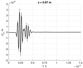Nodal response to force in lossless and damped waveguides at distances  a) z= 0.07 m, b) z= 0.14 m and c) z=0.21 m in 0Z direction from source