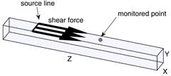 a) Schematic representation of excitation; b) excitation's modulation;  c) excitation's frequency spectrum