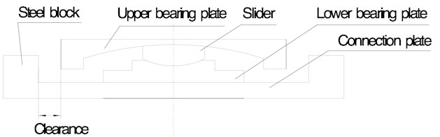 Configuration of FPS bearing with steel blocks