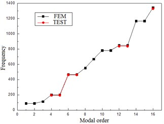 The comparison of test and calculated frequencies