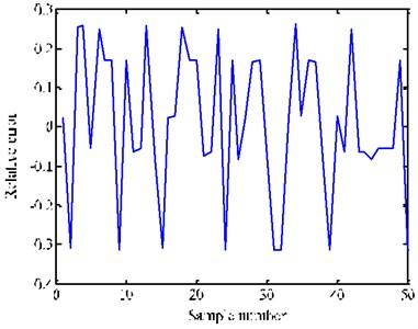Relative error curve