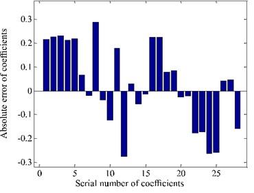 Absolute error of coefficients