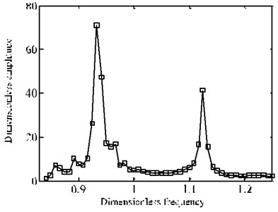 Comparison of frequency-amplitude cure