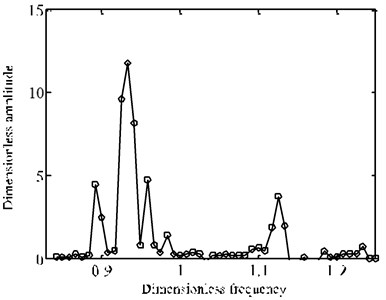 The change of frequency-amplitude cure before and after optimization