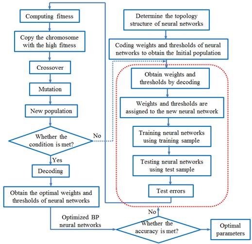 Process of optimizing BP neural network through genetic algorithm
