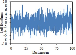 Random road spectrums of simulation model