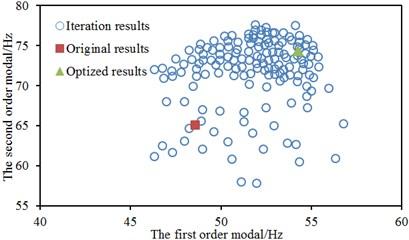 Optimization processes of three kinds of algorithms