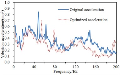 Comparisons of accelerations at different points of steering wheel before and after optimization