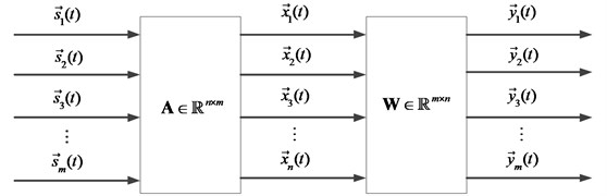 The model of blind source separation