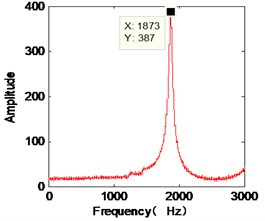 The identified mode frequencies when the damping ratio is 0.03 and with 5 % measurement noises