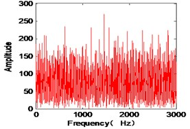 The identified mode frequencies when the damping ratio is 0.1 with 5 % measurement noises