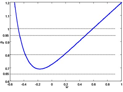 The bifurcation diagram of FS Eq.(9) with respect to parameters w and α0