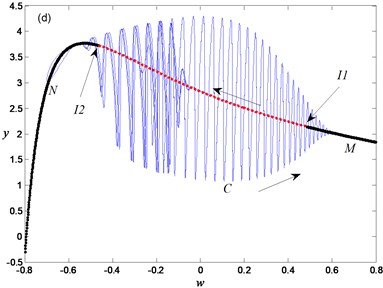 Periodic oscillation for α=0.95,a=0.7: a) phase portrait, b) time history, c) transition portrait  on woy plane, d) overlapping of transition portrait with bifurcation diagram