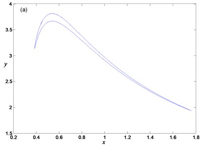 Periodic oscillation for α=0.65, a=0.7: a) phase portrait, b) time history