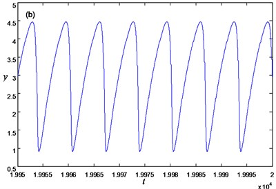 Limit cycle of the FS Eq.(4) for w=0: a) phase portrait, b) time history