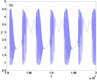 Periodic bursting for a= 0.7: a) phase portrait, b) time history,  c) partial enlargement of Fig.3(b) in the spiking state