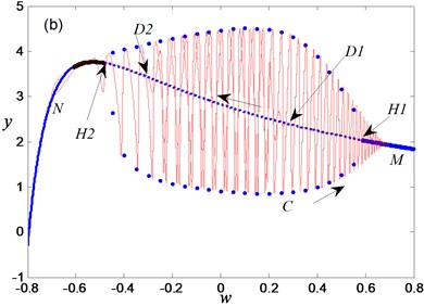 Mechanism analysis for bursting oscillation: a) transition portrait on woy,  b) overlapping of transition portrait with bifurcation diagram