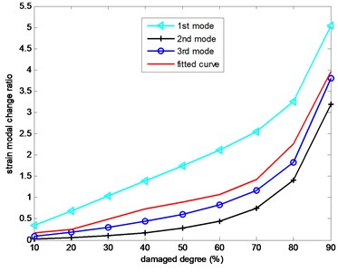 The strain modal change ratio versus different damage degree