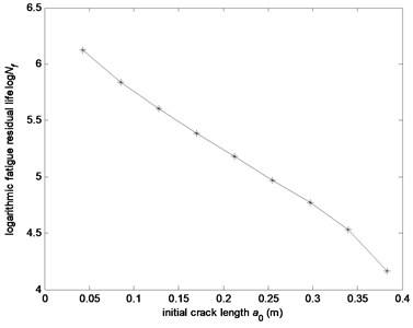 The fatigue residual life versus different initial crack length