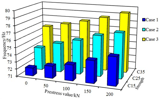 Relationship between concrete strength and fundamental frequency