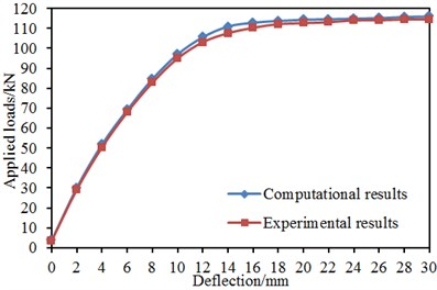 Comparison of deflections of 6 kinds of models between experiment and simulation