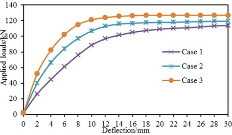 Relationship between concrete strength and deflection