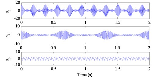 Time domain waveforms of three simulated source signals without noise